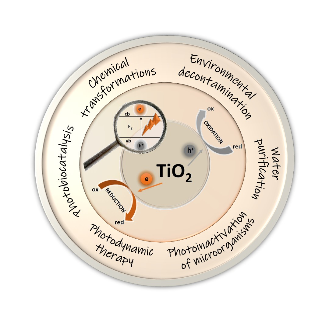 TiO2‐based Photocatalysis at the Interface with Biology and Biomedicine